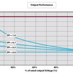 Программируемые AC+DC источники серии N4A  обеспечивают 200% перегрузку в течение 3 секунд
